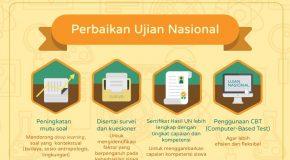 INFORMASI SEMENTARA TENTANG UJIAN NASIONAL PERBAIKAN 2016