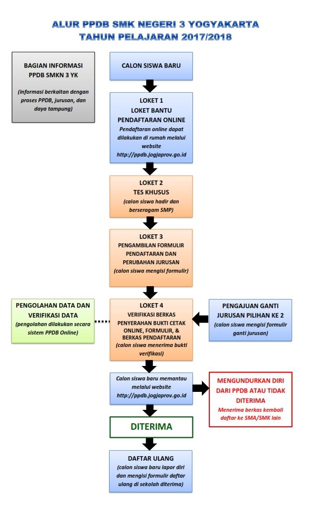 Penerimaan Peserta Didik Baru 2017 2018 Smk Negeri 3 Yogyakarta