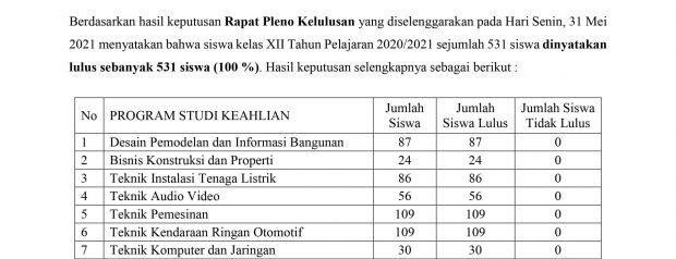 Surat Keputusan Kelulusan 2021