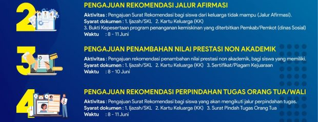 Proses Verifikasi Dokumen PPDB SMA/ SMK Negeri Di DIY Tahun 2021